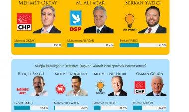 Yerel Seçim Anketimiz sona erdi.