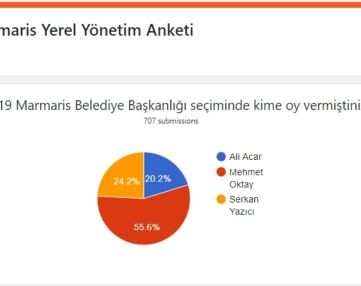 Marmais Yerel Yünetim Anketi